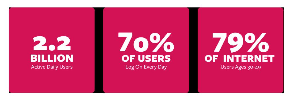 MLCworks Facebook Advertising Stats